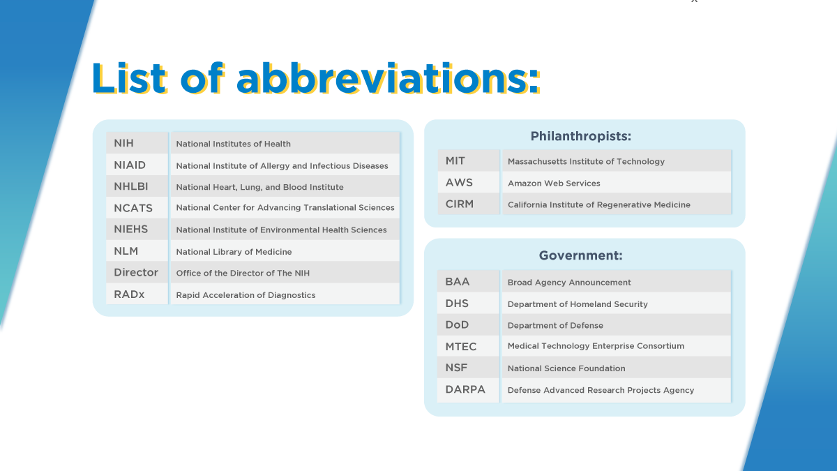 List of abbreviations used in figures